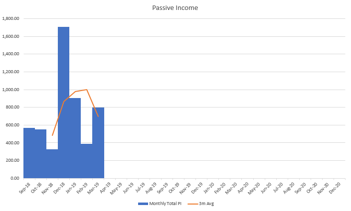 Q1 2019 Financial Goals and Performance - Financial Freedom Lab